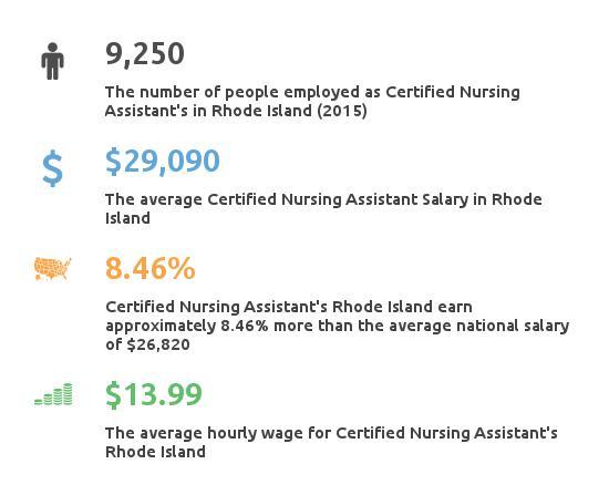 Key Figures For Certified Nursing Assistant in Rhode Island