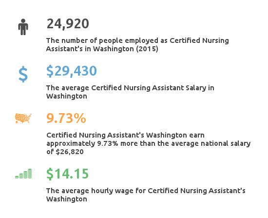 Key Figures For Certified Nursing Assistant in Washington