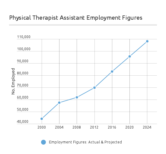 occupational therapy assistant salary – citybeauty, Human Body