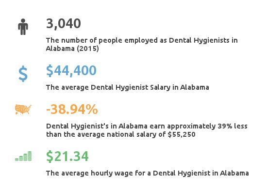 Dental_Hygienist_Schools_Alabama