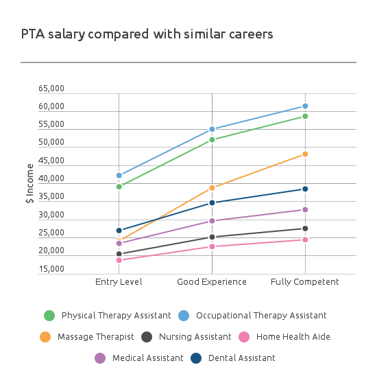 physical therapy assistant salary | pta salary by state 2017, Human Body