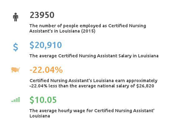 Key Figures For Certified Nursing Assistant in Louisiana