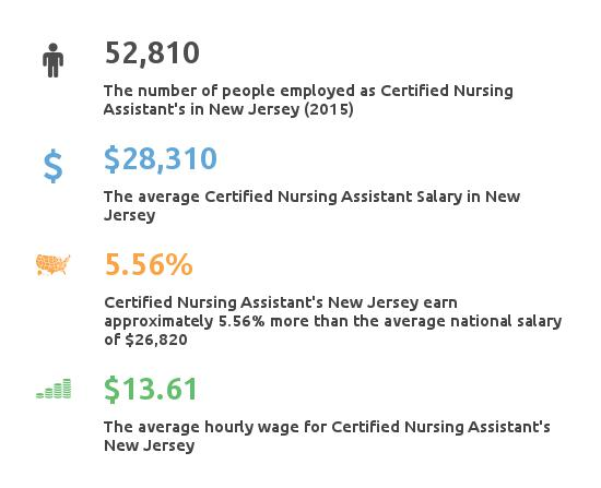 Key Figures For Certified Nursing Assistant in New Jersey