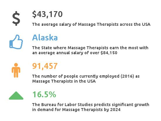 how much do massage therapists make? - partnership for healthcare, Human Body