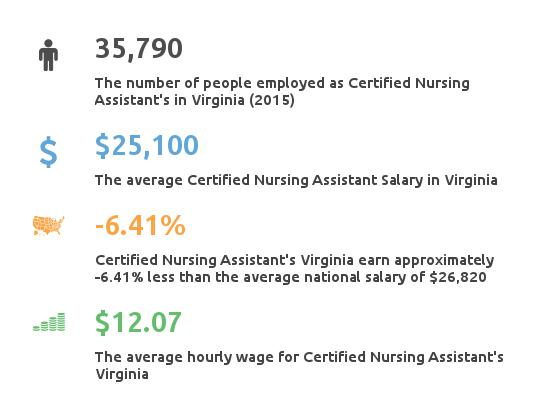 Key Figures For Certified Nursing Assistant in Virginia