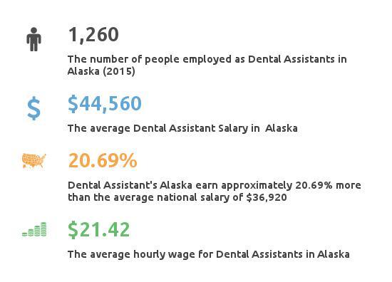 dental assistant programs in alaska partnership for