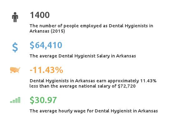 Key Figures For Dental Hygienists Salary Arkansas