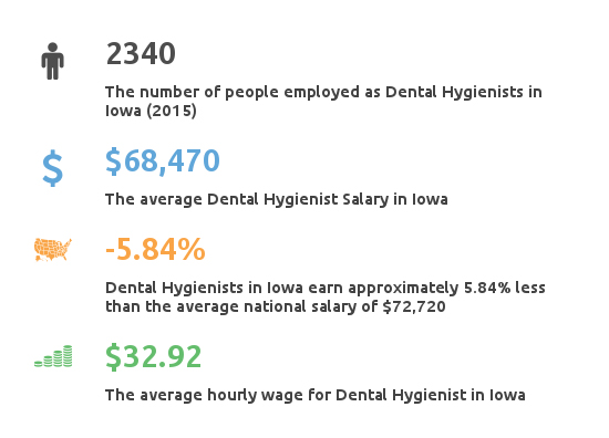 Key Figures For Dental Hygienist Working in Iowa