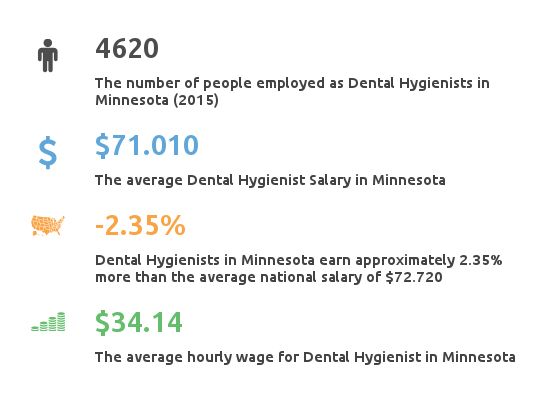 Key Figures For Dental Hygienist Salaries in Minnesota