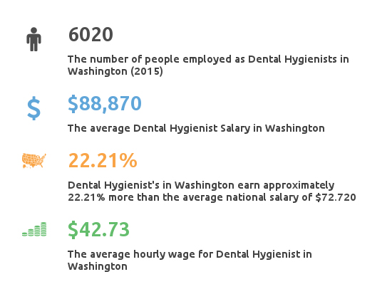 Dental Hygienist salary in Washington key facts