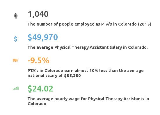how to become a physical therapist in colorado