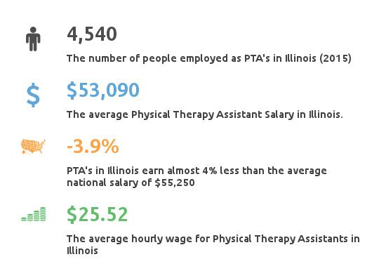 physical therapy assistant salary data for illinois
