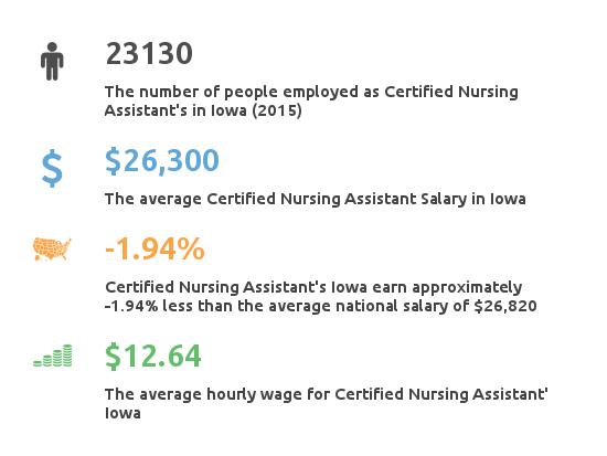 Key Figures For Certified Nursing Assistant in Iowa
