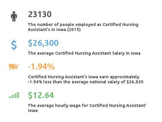 Key Figures For Certified Nursing Assistant in Iowa