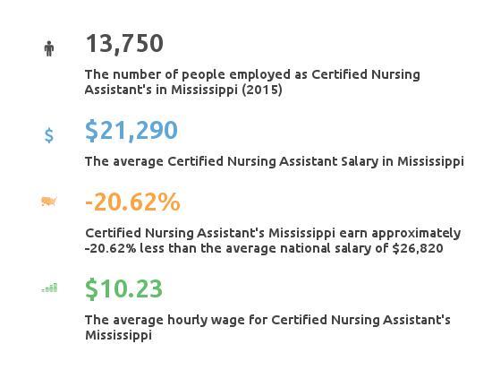 Key Figures For Certified Nursing Assistant in Mississippi