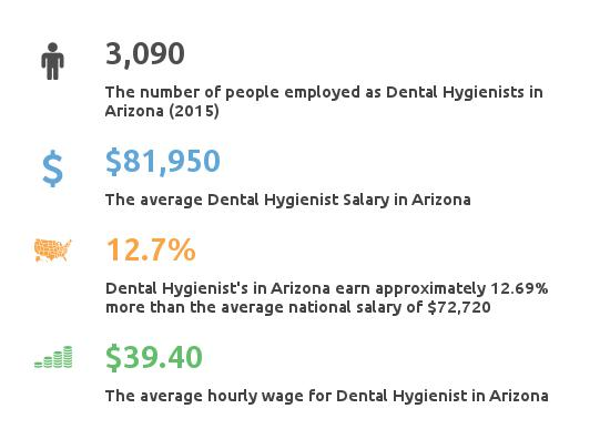 Key Figures For Dental Hygienist Salary in AZ