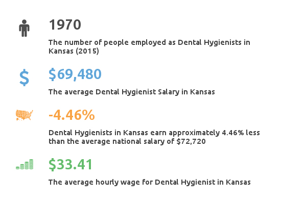Key Figures For Dental Hygienist Working in Kansas