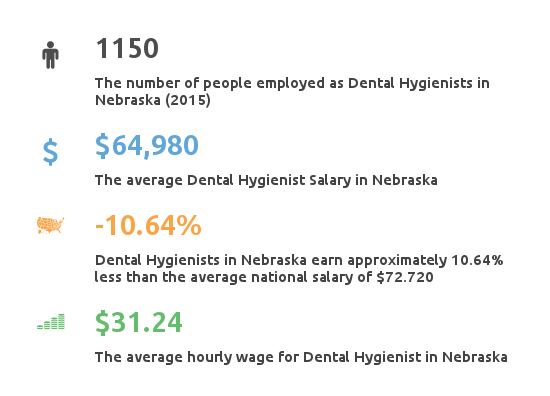Key Figures For Dental Hygienist Working in Nebraska