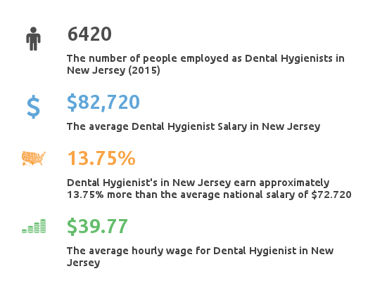 Key Figures For Dental Hygienist Working in New Jersey