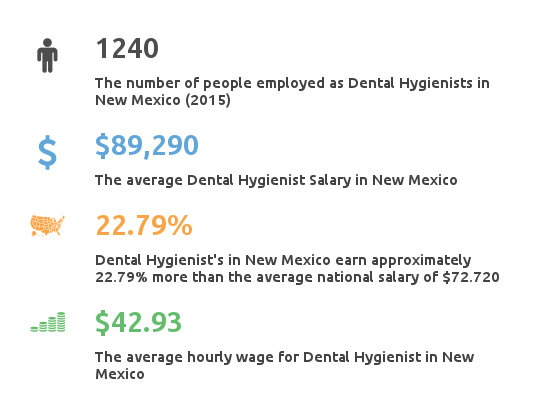 Key Dental Hygienist Salary in New Mexico Facts