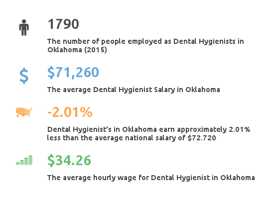Key Figures For Dental Hygienist Salaries in Oklahoma