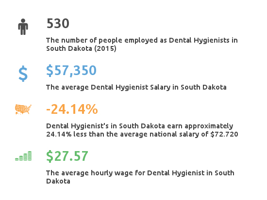 Key Figures For Dental Hygienist Working in South Dakota