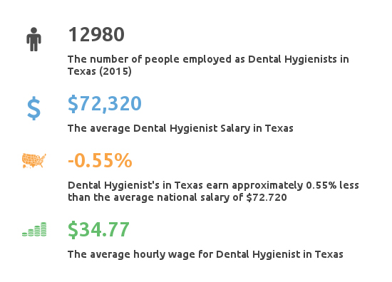 Key Figures For Dental Hygienist Salary in Texas