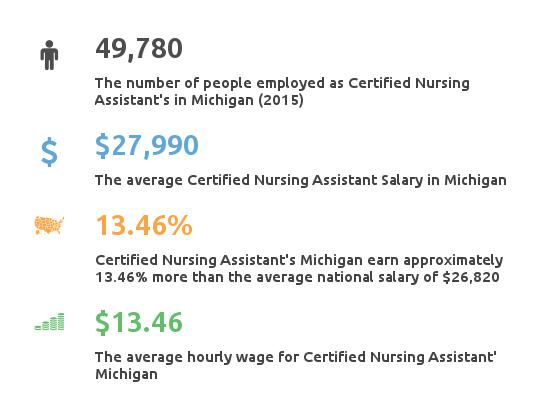 Key Figures For Certified Nursing Assistant in Michigan