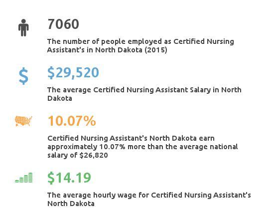Key Figures For Certified Nursing Assistant in North Dakota