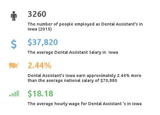 Key Figures For Dental Assistants in Iowa