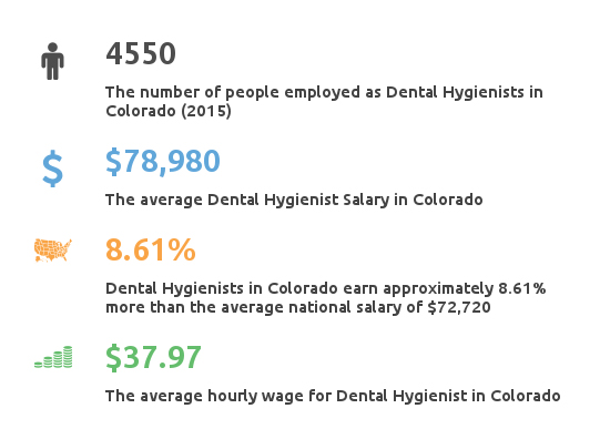 Key Figures For Dental Hygienist Working in Colorado