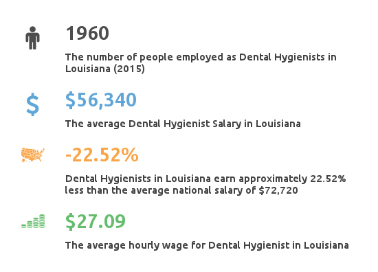 Key Figures For Dental Hygienist Salary in Louisiana