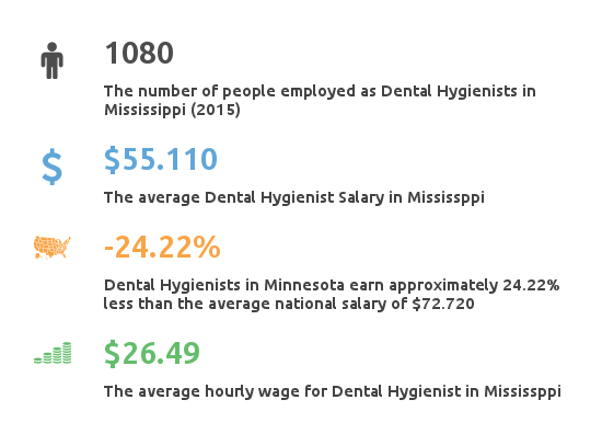 Key Figures For Dental Hygienist Working in Mississippi