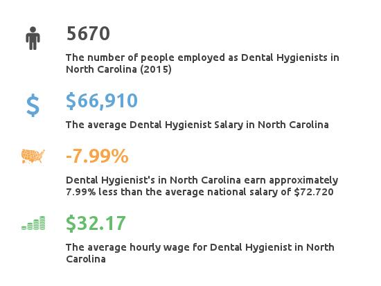 Key Figures For Dental Hygienist Working in North Carolina