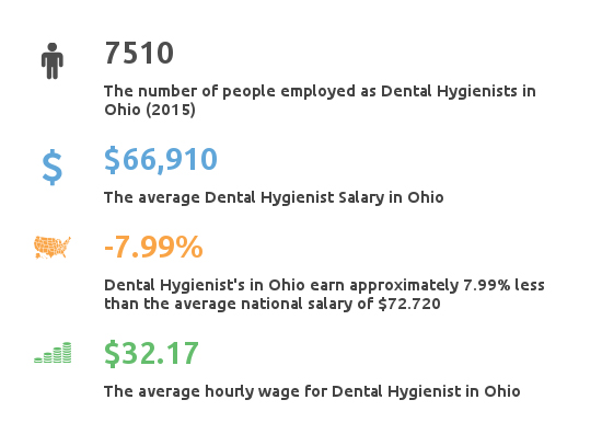 Key Figures For Dental Hygienist Working in Ohio