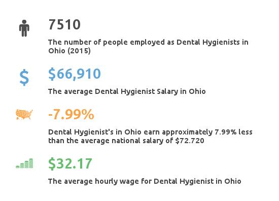 Key Figures For Dental Hygienist Working in Ohio