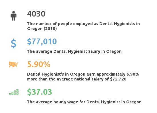 Key Figures For Dental Hygienist Working in Oregon