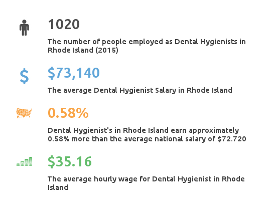Key Figures For Dental Hygienist Working in Rhode Island