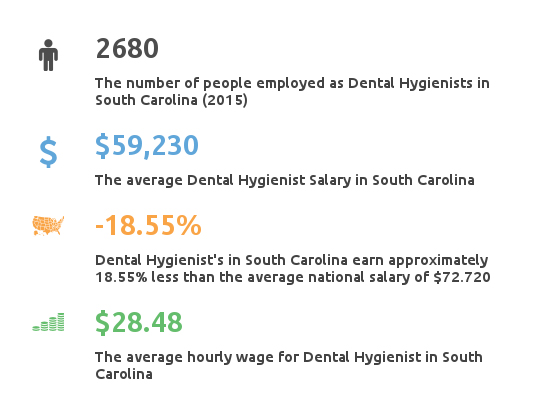 Key Figures For Dental Hygienist Salaries in South Carolina