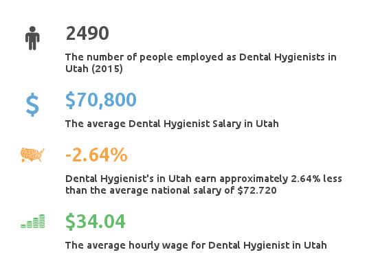 Key Figures For Dental Hygienist Working in Utah