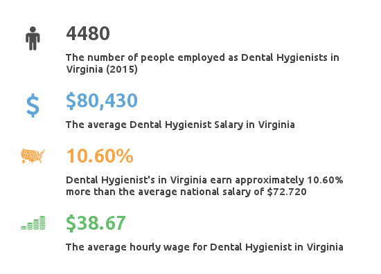 Key Figures For Dental Hygienist Working in Virginia