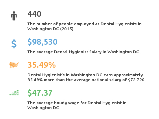 Key Figures For Dental Hygienist Working in Washington DC