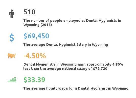 Key Figures For Dental Hygienist Working in Wyoming