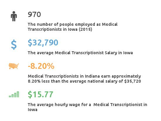 Key Figures For Medical Transcription Working in Iowa