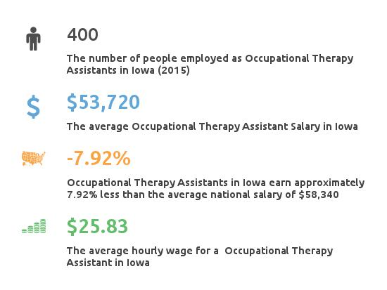 Key Figures For Occupational Therapy Assistant in Iowa