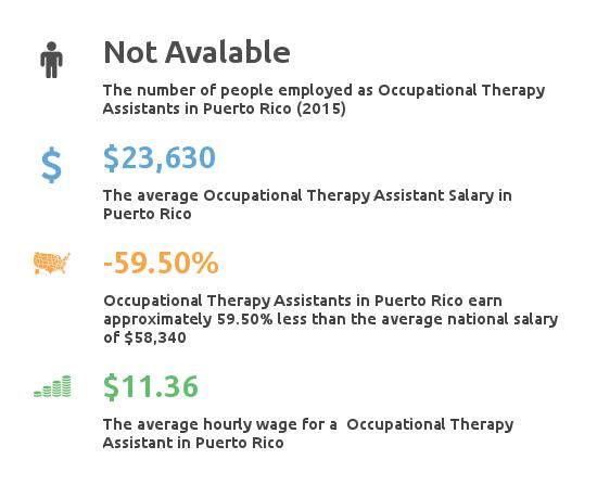 occupational therapy assistant schools puerto rico | ota salary, Human body