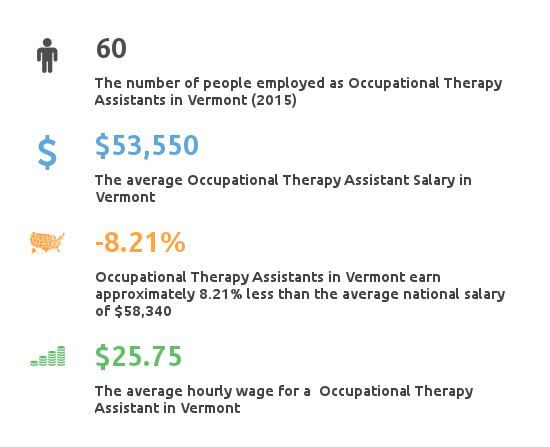 occupational therapy assistant schools vermont - partnership for, Human body