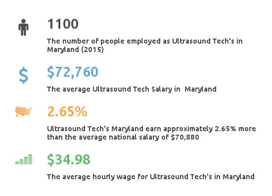 Key Figures For Ultrasound Tech in Maryland