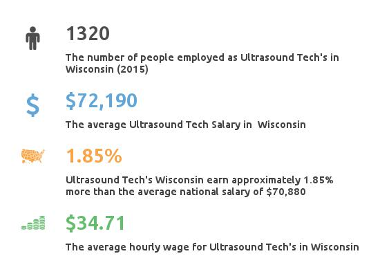 Key Figures For Ultrasound Tech in Wisconsin