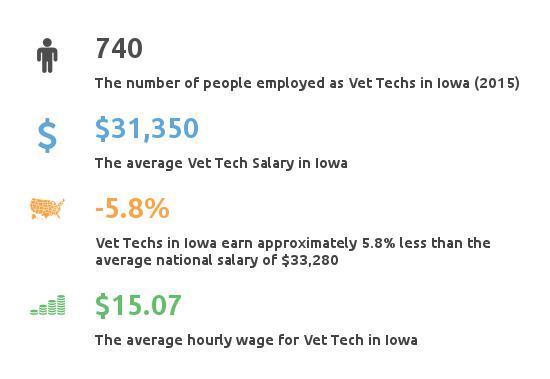 Key Figures For Vet Tech In Iowa